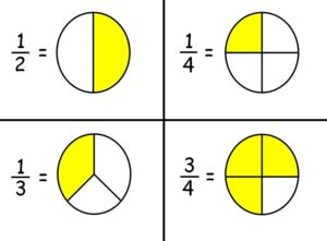 Practice Questions for Fractions, decimals and percent