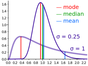 Practice Test Questions on Mean, Median and Mode