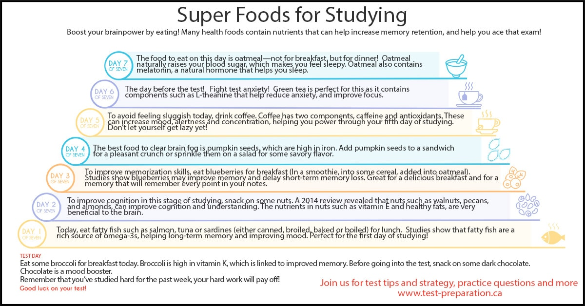 Super Foods for Studying