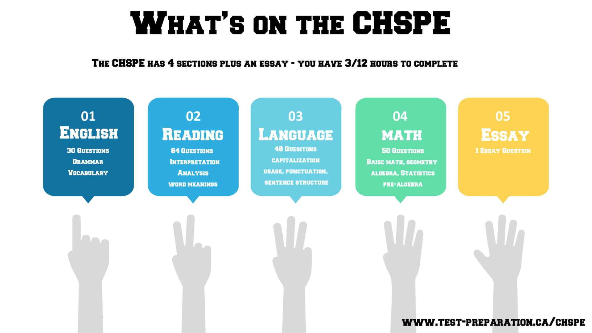 CHSPE Contents