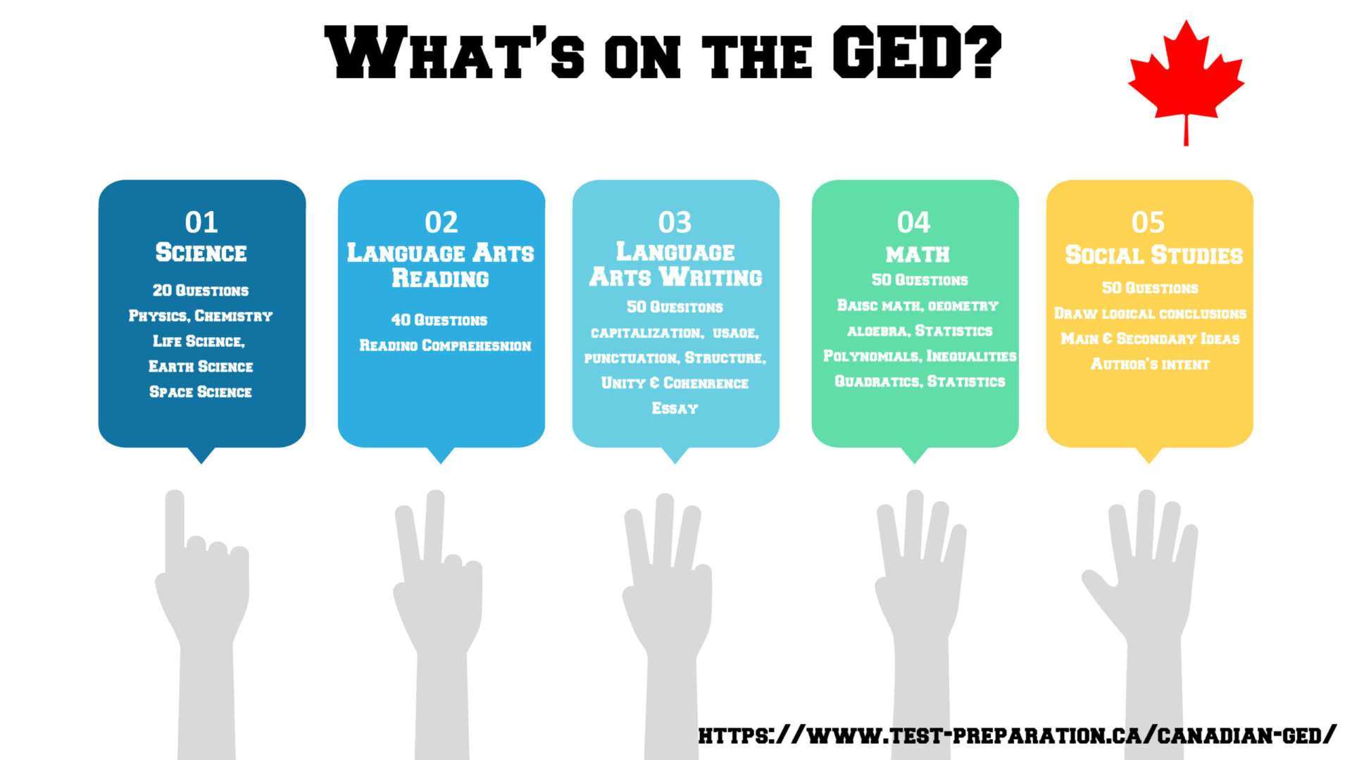 Canadian GED Test Content