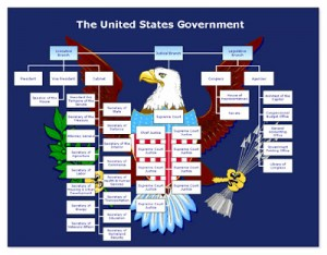 us_government_organizational_chart